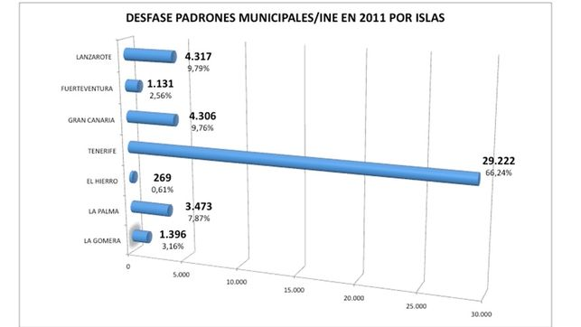 Tenerife falsea los datos oficiales. Concentra el 66% de los padrones inflados de Canarias