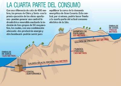 El salto de agua Chira-Soria se abarata más
