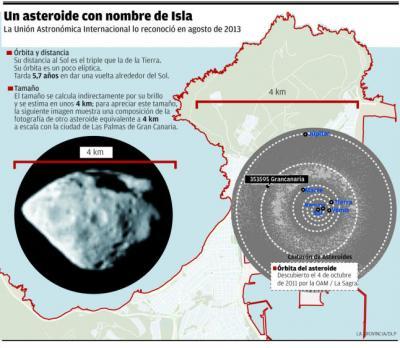 Un asteroide llamado Gran Canaria